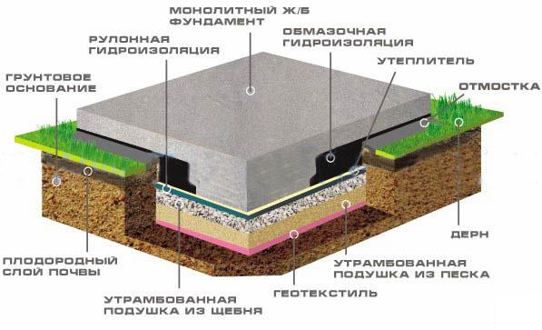 Монтаж свайно винтового фундамента в Подольске